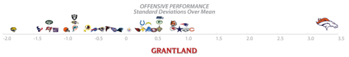 offensive performance