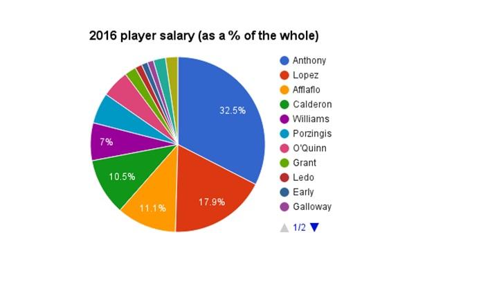 Salary 2016
