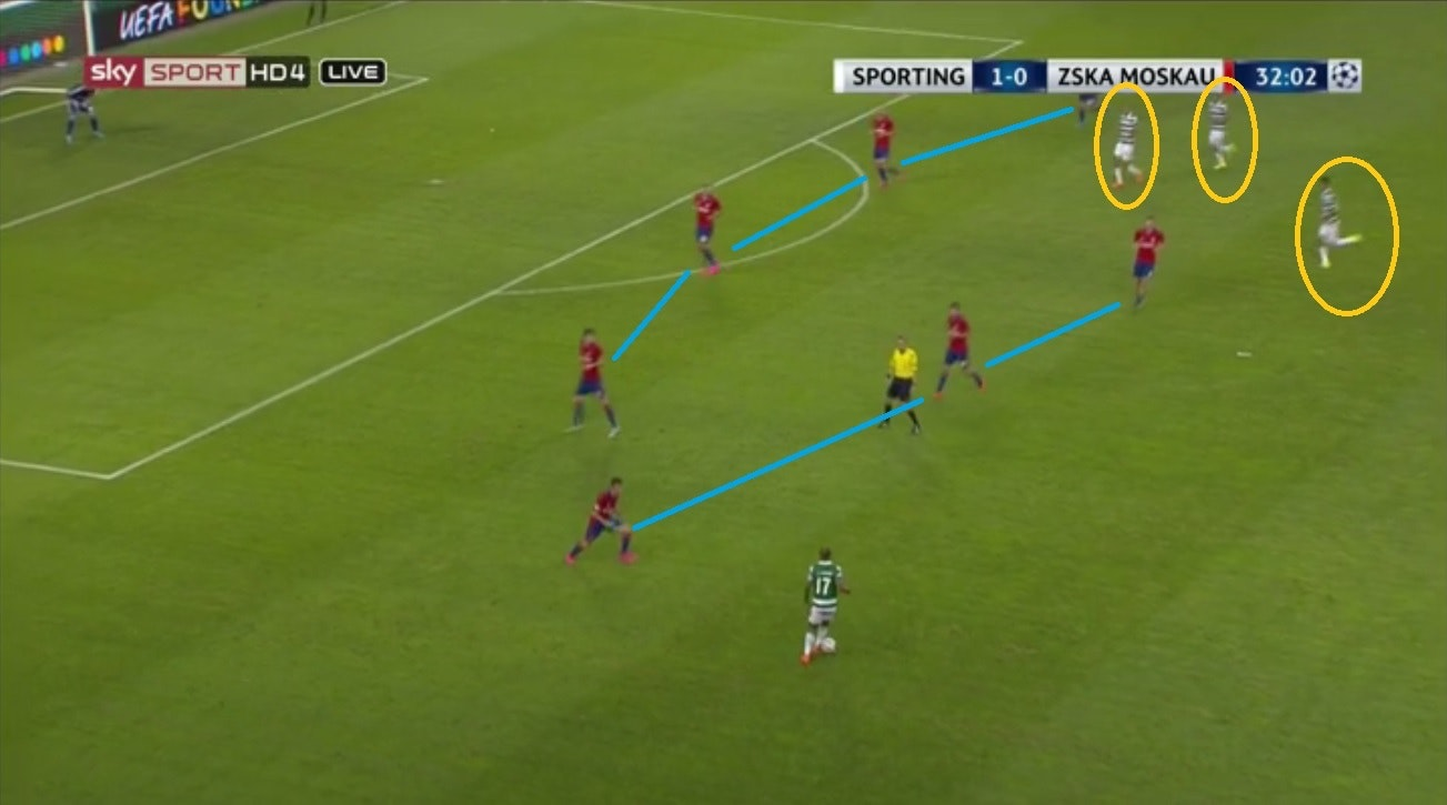 Linee CSKA Sporting