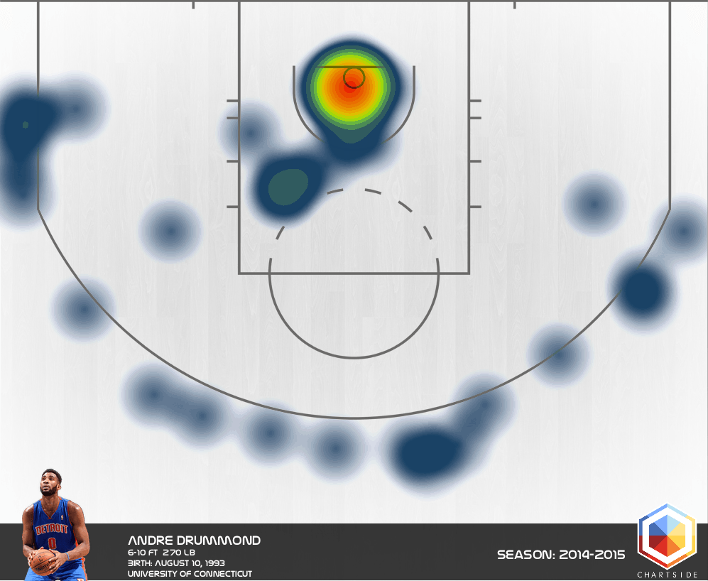 drummond heat map 1