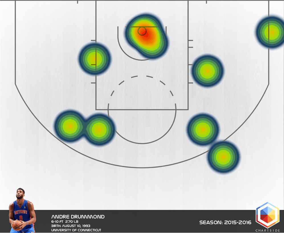 drummond heat map 2