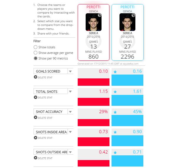 Perotti 2015-2016 vs Perotti 2014-2015 i peggioramenti