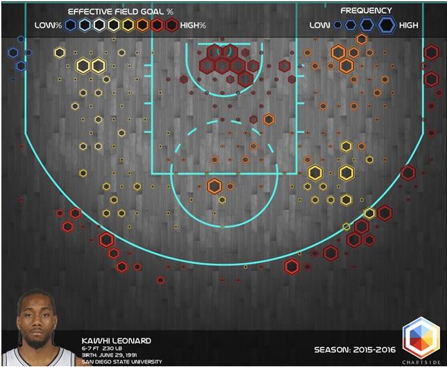 Leonard shooting chart