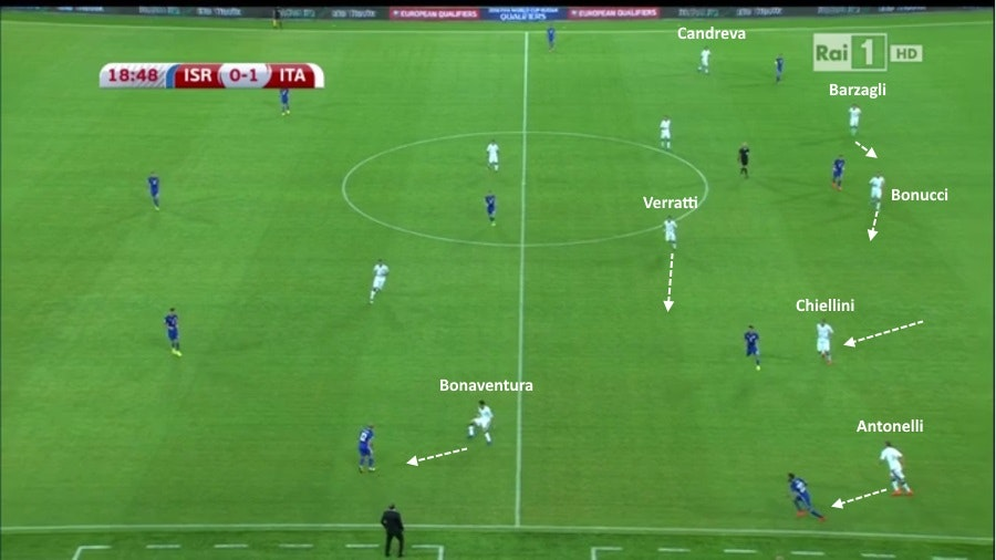 Fase difensiva Italia