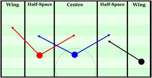 Half Spaces