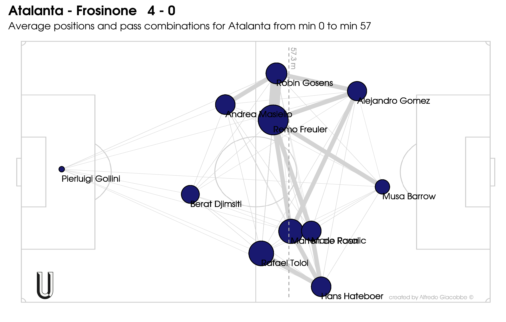 Atalanta-Frosinone-4-0-home-passmatrix1