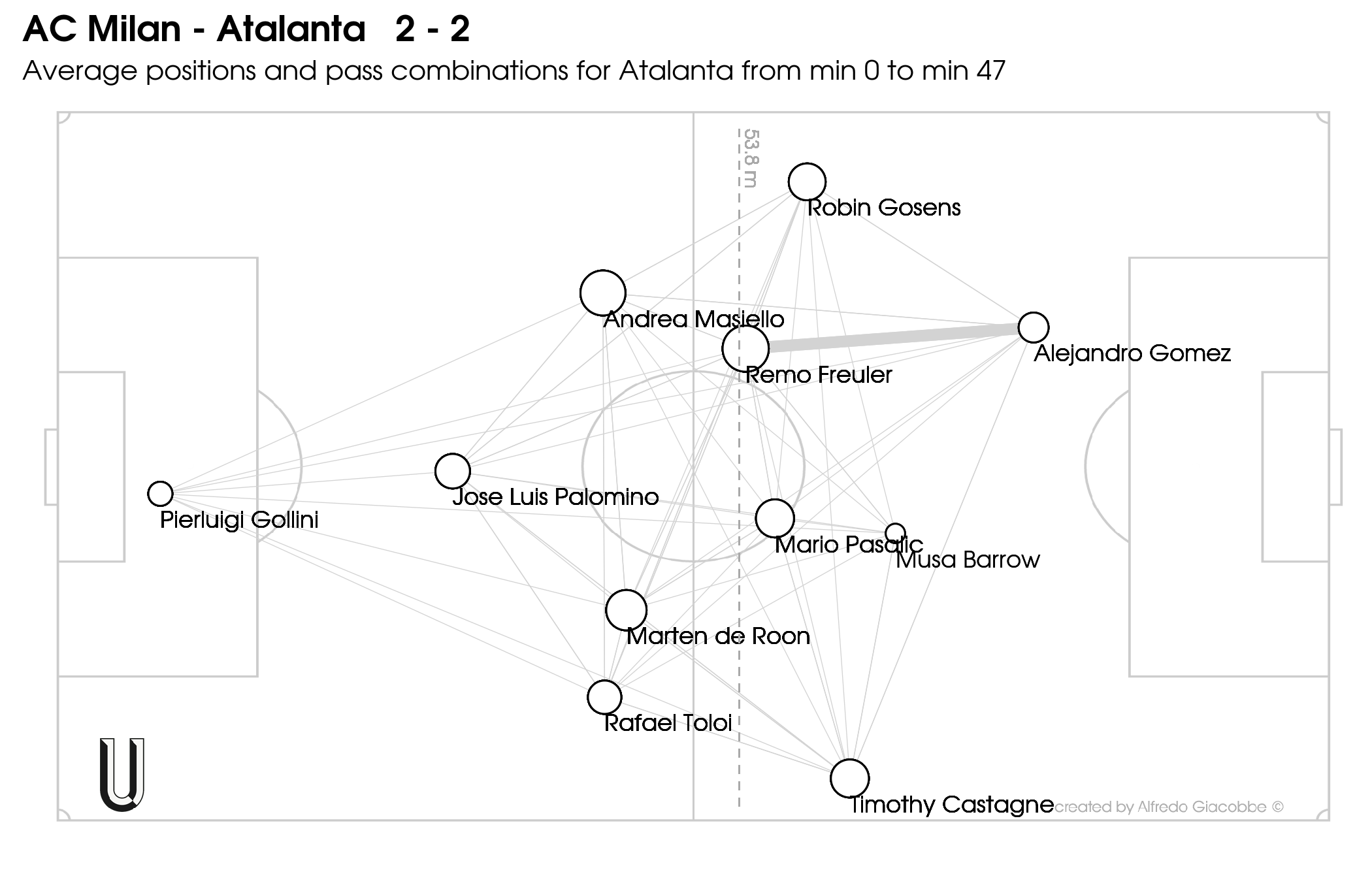 AC-Milan-Atalanta-2-2-away-passmatrix1