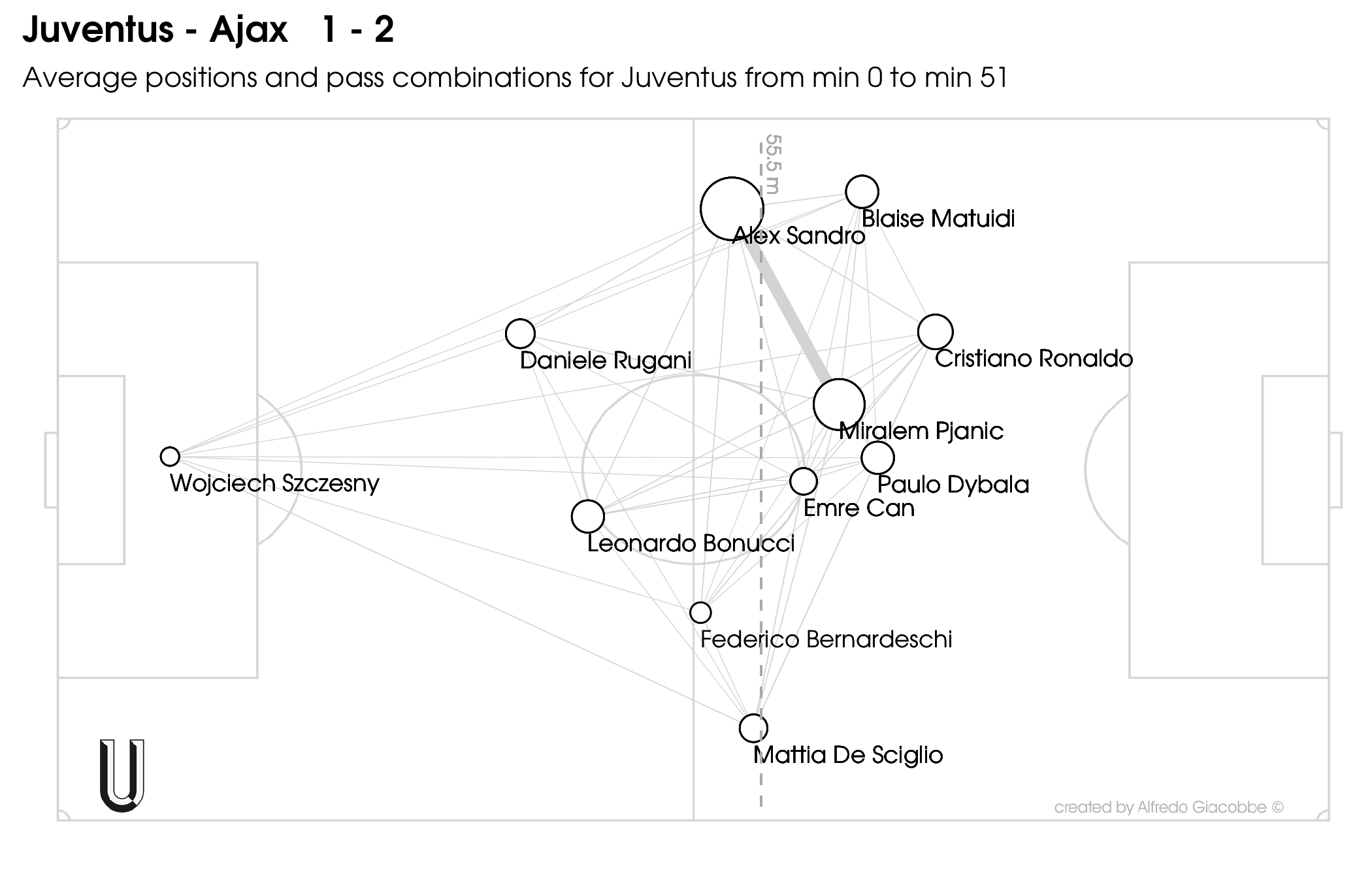 Juventus-Ajax-1-2-home-passmatrix