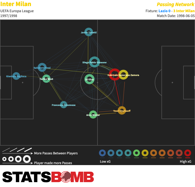 Inter-Milan-vs-Lazio-1998-06-05-Pass-Map