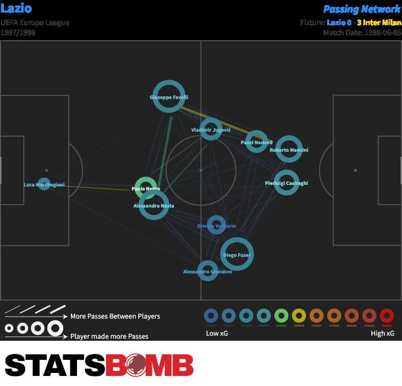 Lazio-vs-Inter-Milan-1998-06-05-Pass-Map